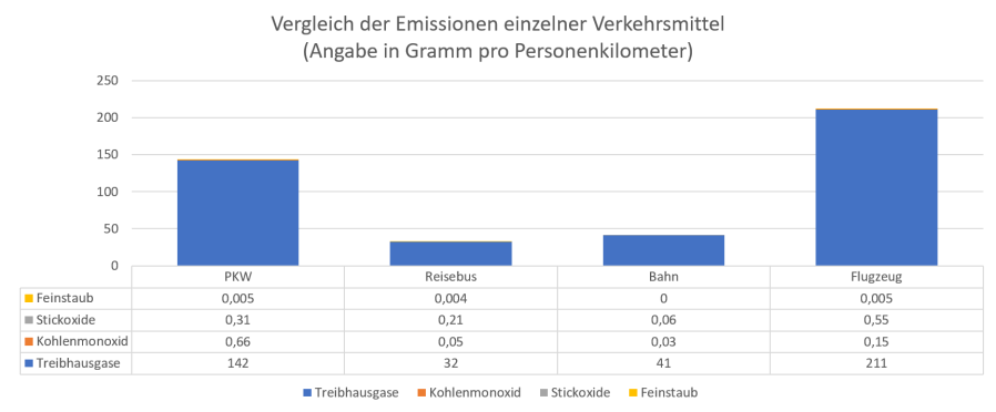 Vergleich der Emissionen einzelner Verkehrsmittel